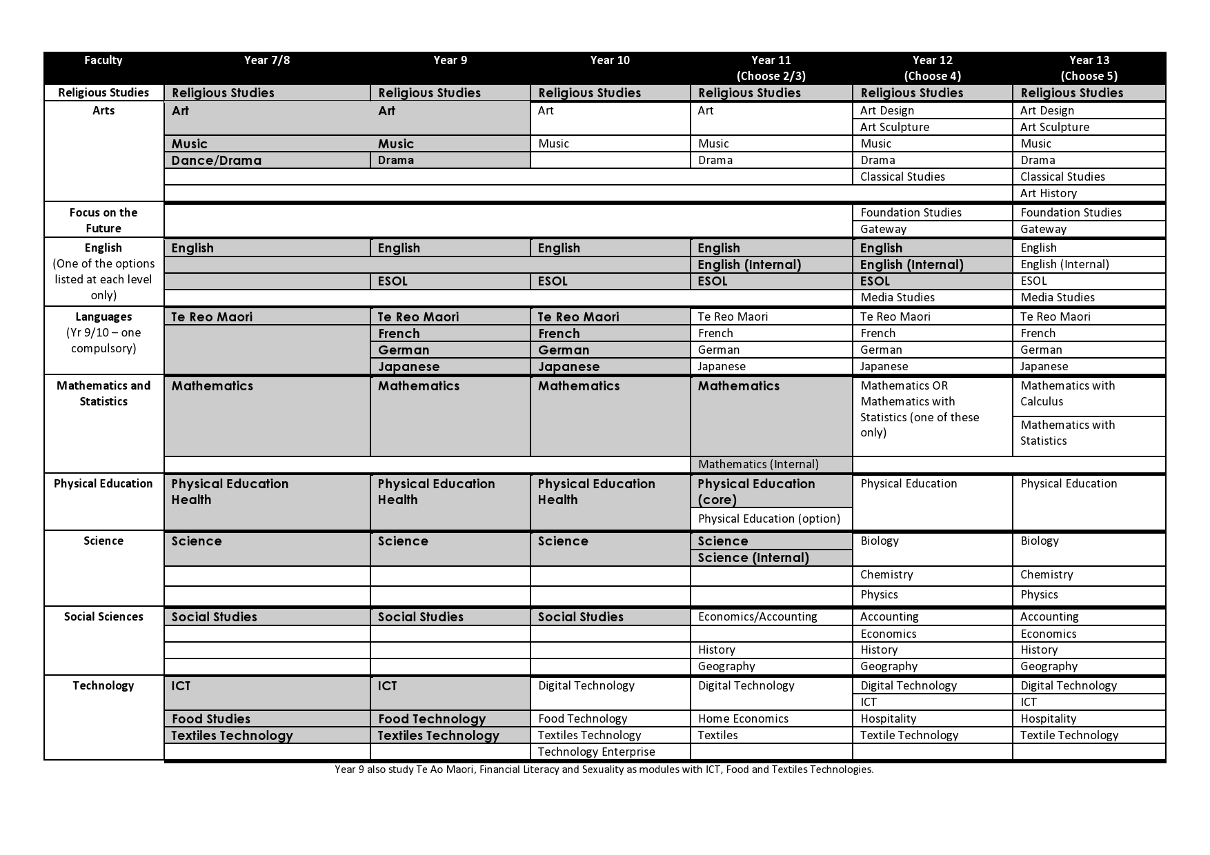 Course Overview Diagram-page0001