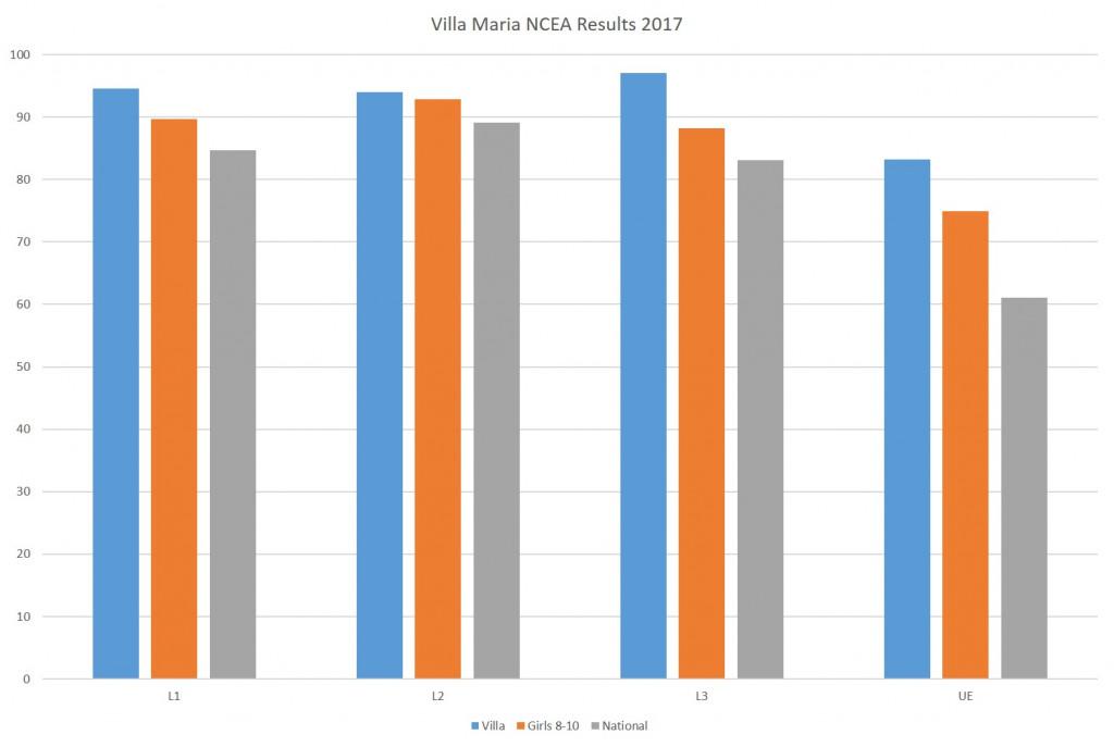NCEA 2017